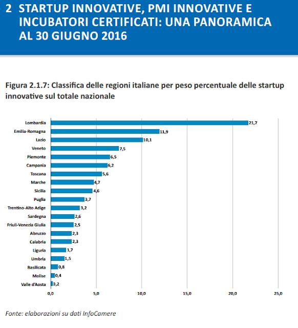 startup-innovative-anno-2016-italia