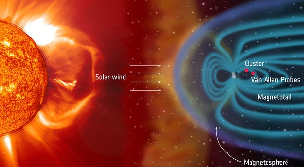 The Sun constantly bombards Earth with a flow of charged particles known as the solar wind. Powerful shocks arising in this flow can cause disturbances in Earth's magnetosphere – the protective bubble created by our planet's magnetic field – which are known as geomagnetic storms.  The approximate positions of ESA's Cluster and NASA's Van Allen Probes spacecraft are indicated in this illustration. They refer to the spacecraft positions on 26 February 2001 (Cluster) and 1 June 2013 (Van Allen Probes) when kinetic-scale field line resonances were observed from both missions when on the same field line and under similar magnetospheric conditions. Credit: ESA/NASA/SOHO/LASCO/EIT