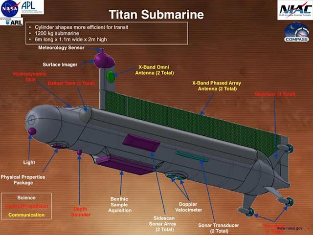 NASA New Plans to Send an Autonomous Submarine to Discover Titan's Oceans