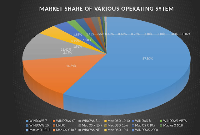 "an analysis of market as a operating system Renub research report entitled ""india smartphone market & operating system analysis forecast"" gives deep insight into the indian smartphone."