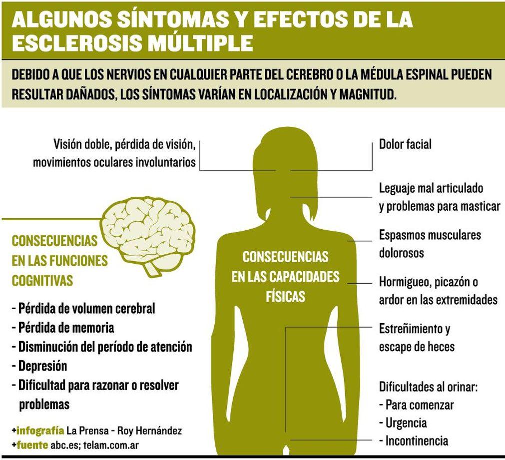 Personas con esclerosis multiple the for Tipos de persas