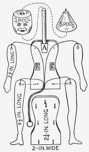 Details of Body of the Jumping-Jack shown in Fig. 110.