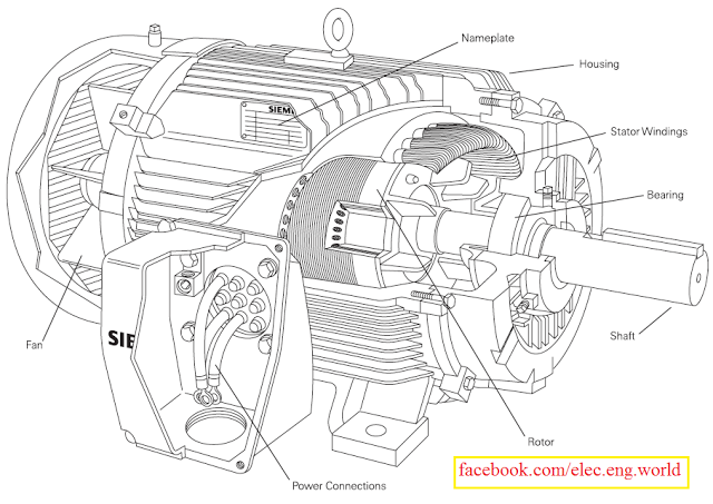 electrical page  ac motor construction