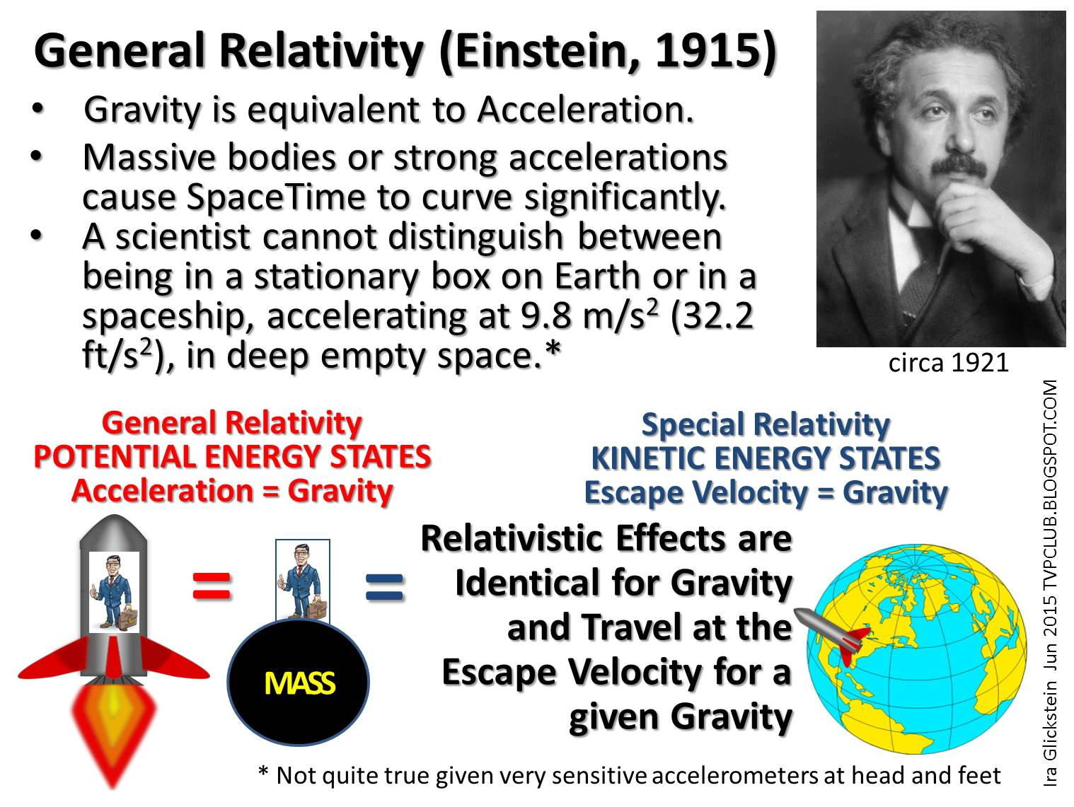 einsteins relativity gravity and acceleration relationship