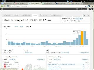 Manfaat Blogging untuk Pemasaran Online