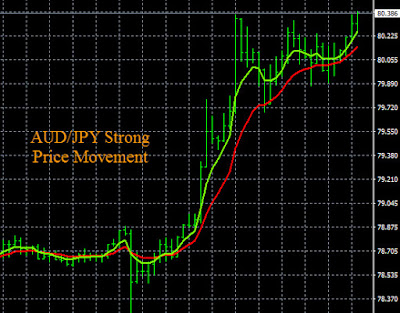 JPY Pairs Trading Signals