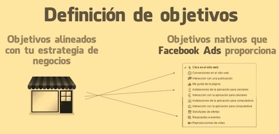 Objetivos de Facebook Ads - MasFB