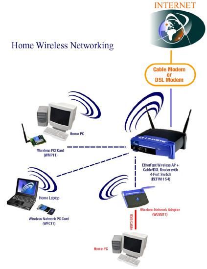 figure 2 : a simple wireless network