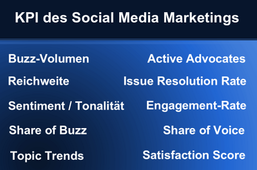 Die KPI des Social Media Marketings
