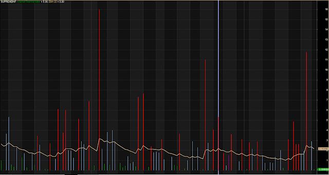 Market Thermometer Volume Indicator
