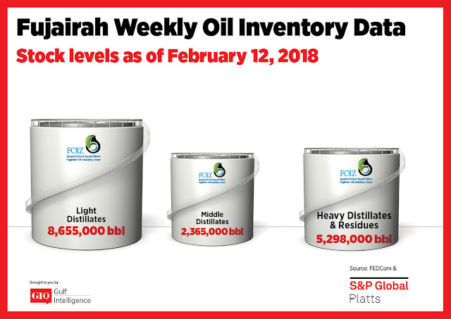 Chart Attribute: Fujairah Weekly Oil Inventory Data (as of February 12, 2018) / Source: The Gulf Intelligence