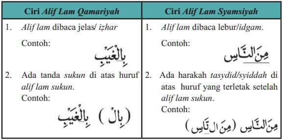 Perbedaan Cara Membaca Alif Lam Qomariyah dan Alif Lam Syamsiyah