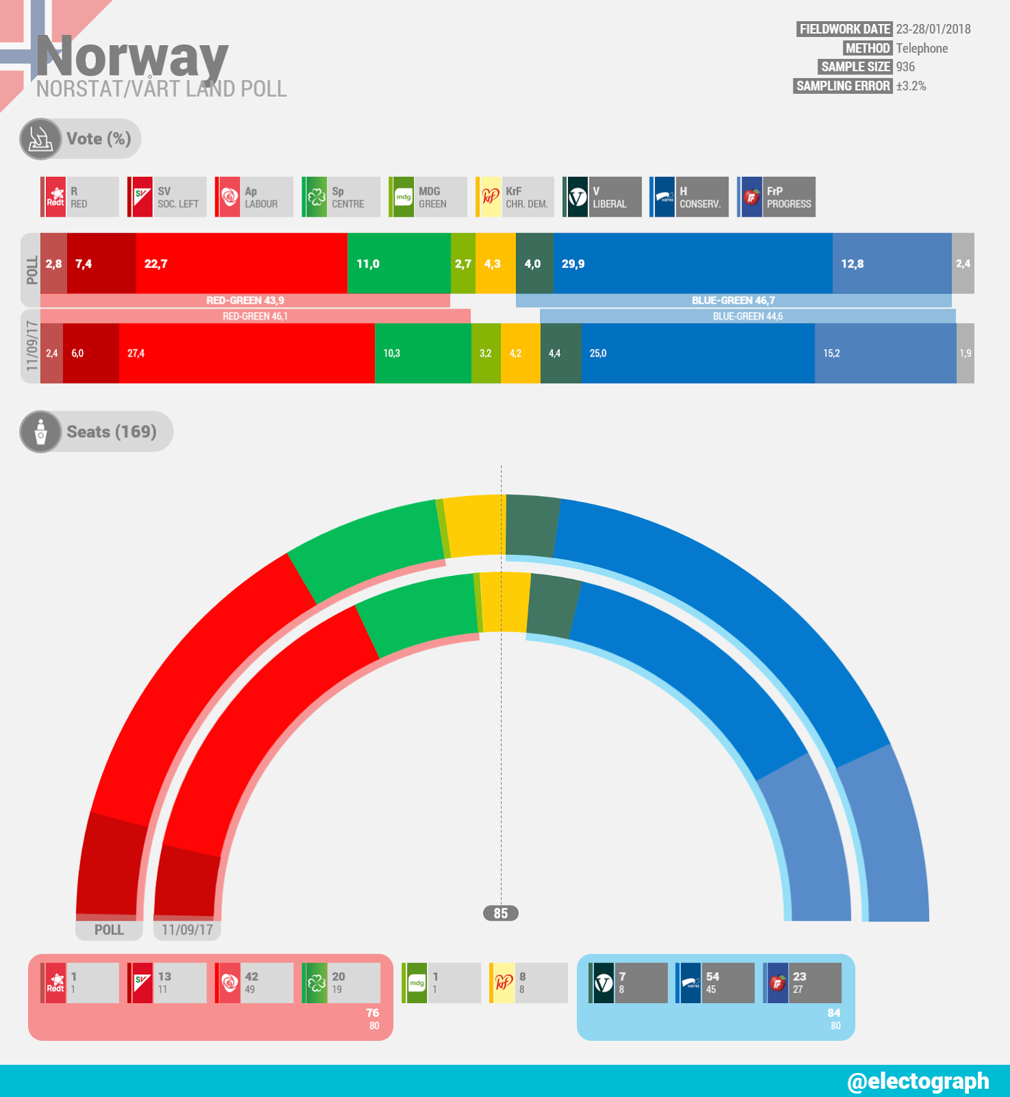 NORWAY Norstat poll chart for Vårt Land, January 2018
