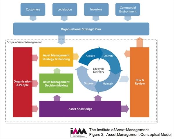 Asset Management Conceptual Model