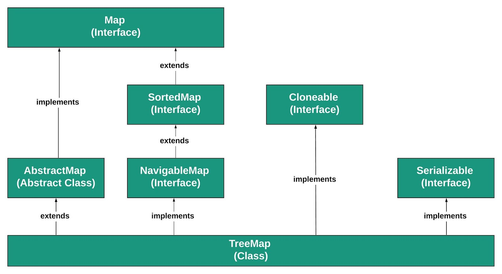 Hierarchy of TreeMap in Java