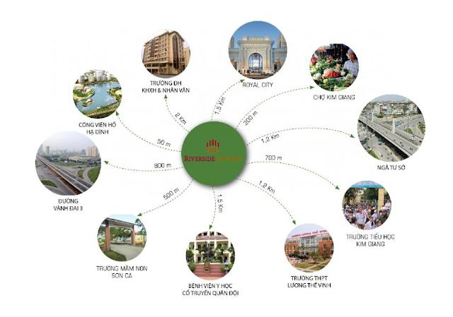 Tiện ích xung quanh dự án Riverside Garden
