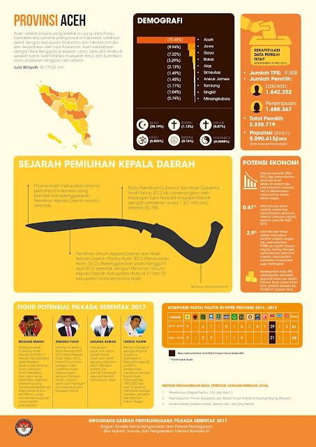 Infografis Website Bawaslu tanpa Zaini Abdullah