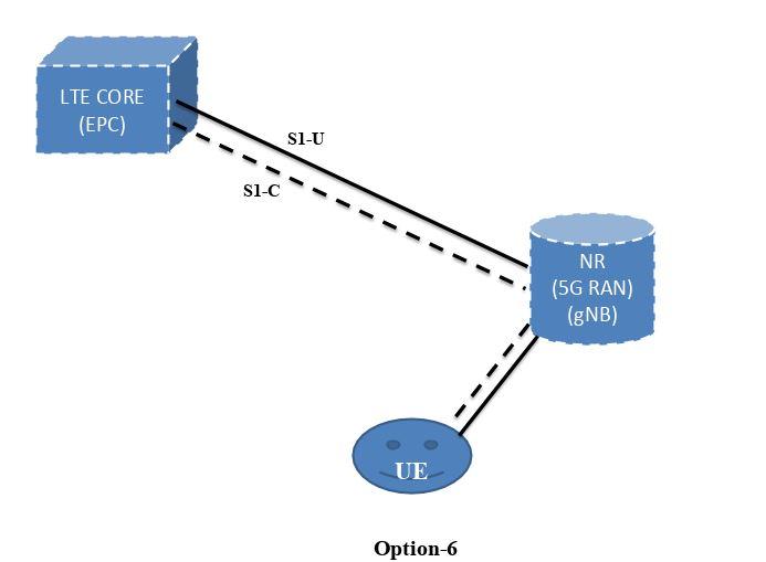 5G Deployment Option-6