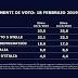 TGLA7 il sondaggio elettorale SWG sulle intenzioni di voto degli italiani 18 febbraio