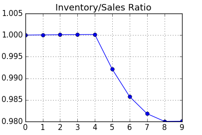 Chart: Inventory/Sales Ratio