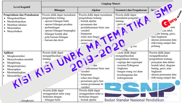 gambar kisi kisi UN Matematika 2020