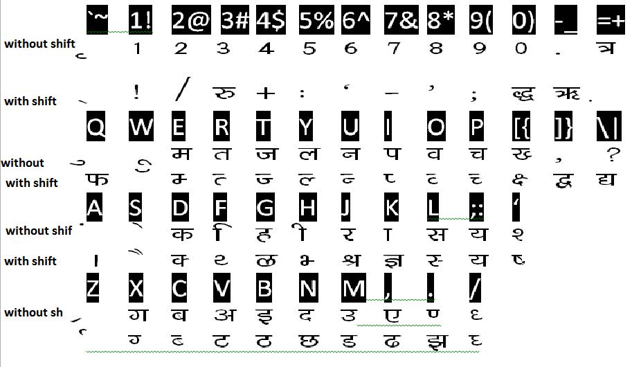 Hindi typing kaise kare also subhash tricks rh subhash tricksspot