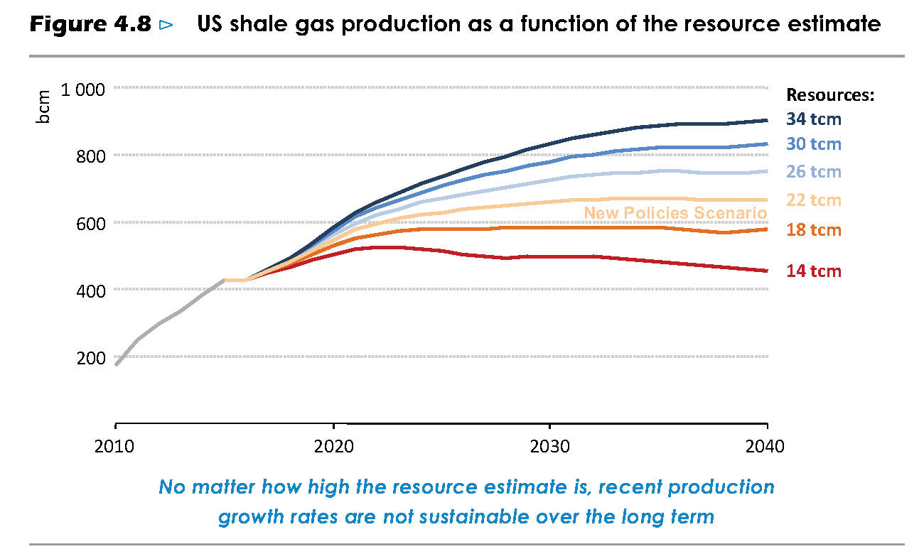 Wc Natural Gas Regulator