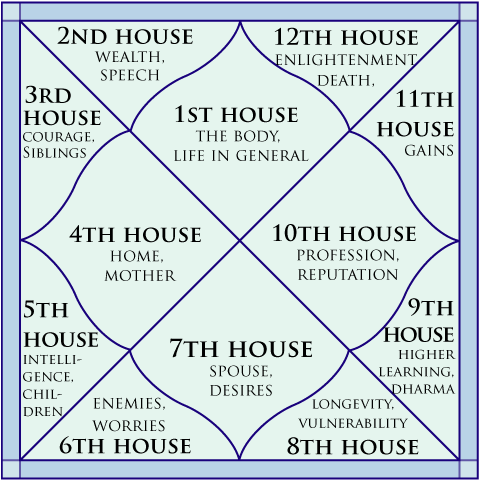 The Twelve Houses In Kundli Their Meaning And Importance In Kundli Chart January 2015