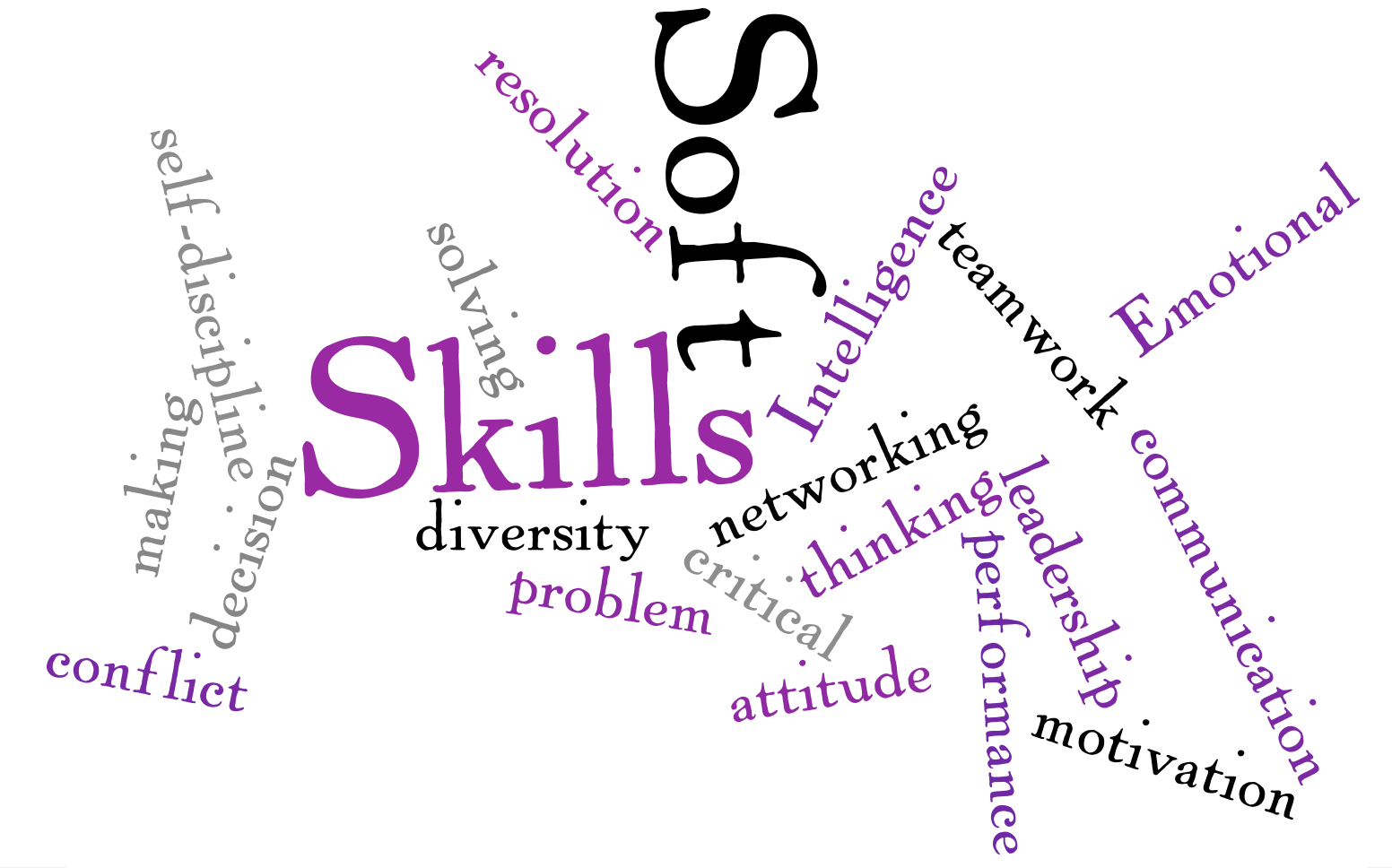 Hofstra Career Center: Soft Skills Matter: 5 Soft Skills to Showcase ...