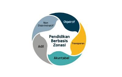 Konsep Jalur Zonasi PPDB