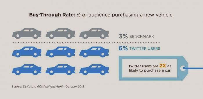 Twitter users are 2X as likely to purchase a car