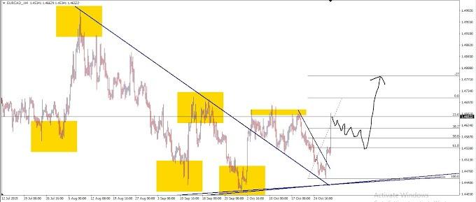 Wave analysis ideas EURCAD
