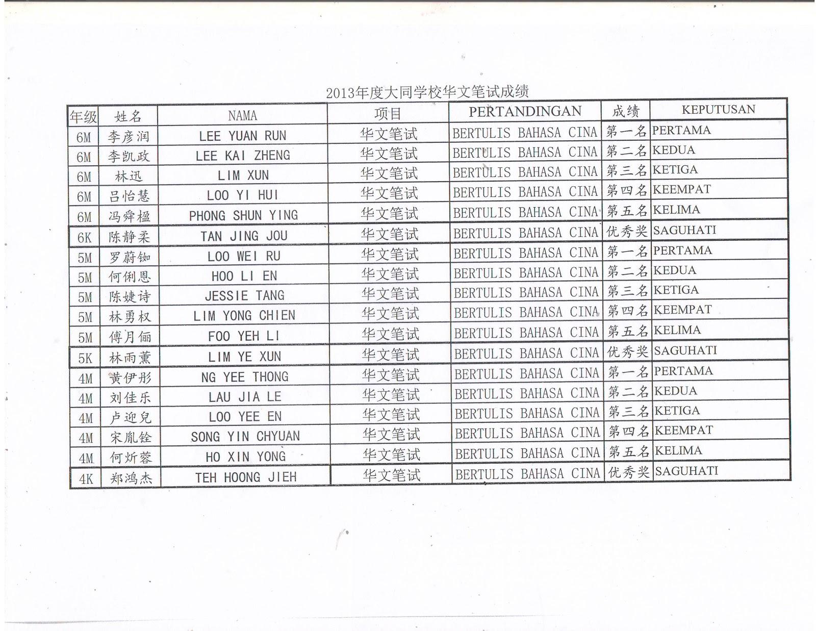 双溪大年大同学校: 2013年度大同学校华文笔试成绩