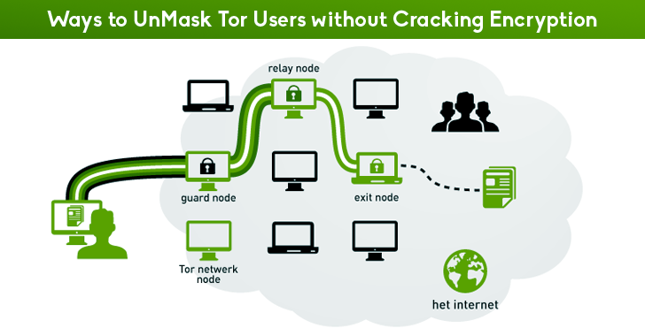 How Spies Could Unmask Tor Users without Cracking Encryption
