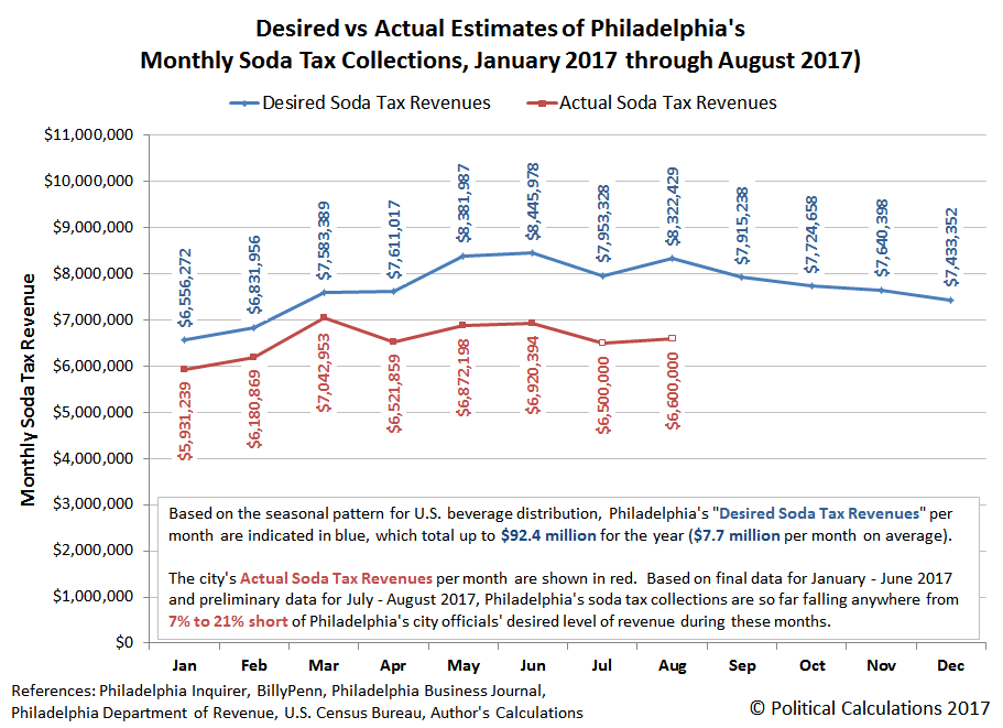 Desired vs Actual Estimates of Philadelphia's Monthly Soda Tax Collections, 2017 (Finalized Data for Jan-Jun 2017, Preliminary Data for Jul-Aug 2017)