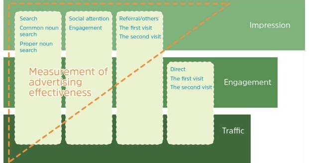 Site traffic analytics