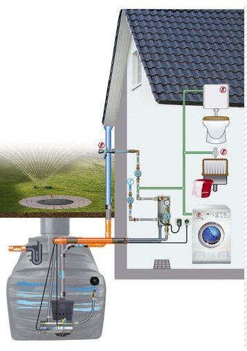 Arredo in sistema di recupero acque piovane - Odore di fogna in bagno quando piove ...