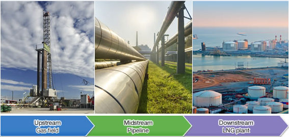 Oil and Gas Upstream, Downstream and Midstream ~ SAPTutPad