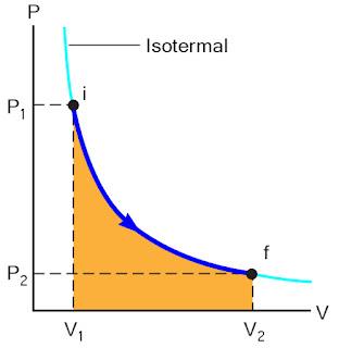 Gambar kurva proses isotermal