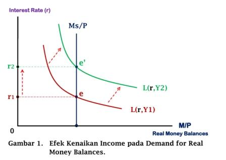 Kurva Efek Kenaikan Income pada Demand for Real Money Balances - www.ajarekonomi.com