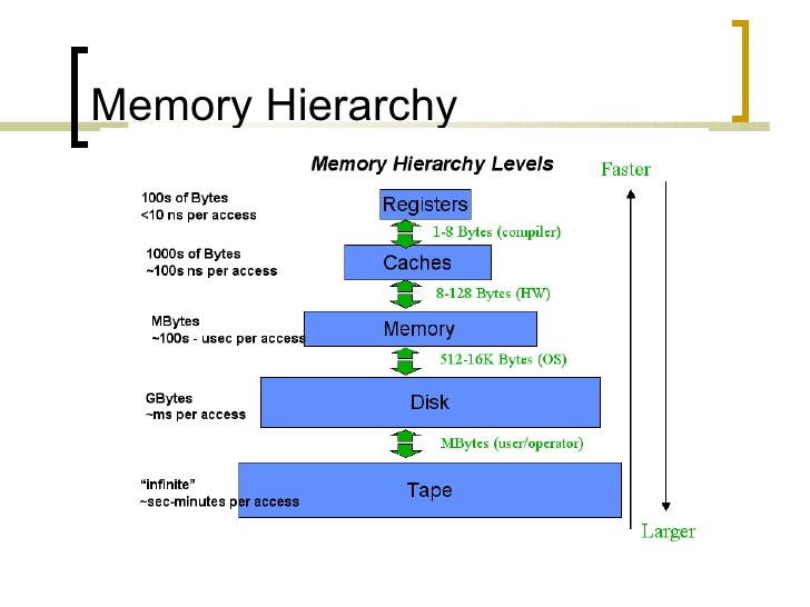 study on cpu and memory hierarchy Maxwell architectures furthermore, the above benchmark studies on gpu cache structure are based on a method that was developed for early cpu platforms [23], [24] with a simple memory hierarchy as memory designs have become more sophisticated, this method has become out of date and inappropriate for current.