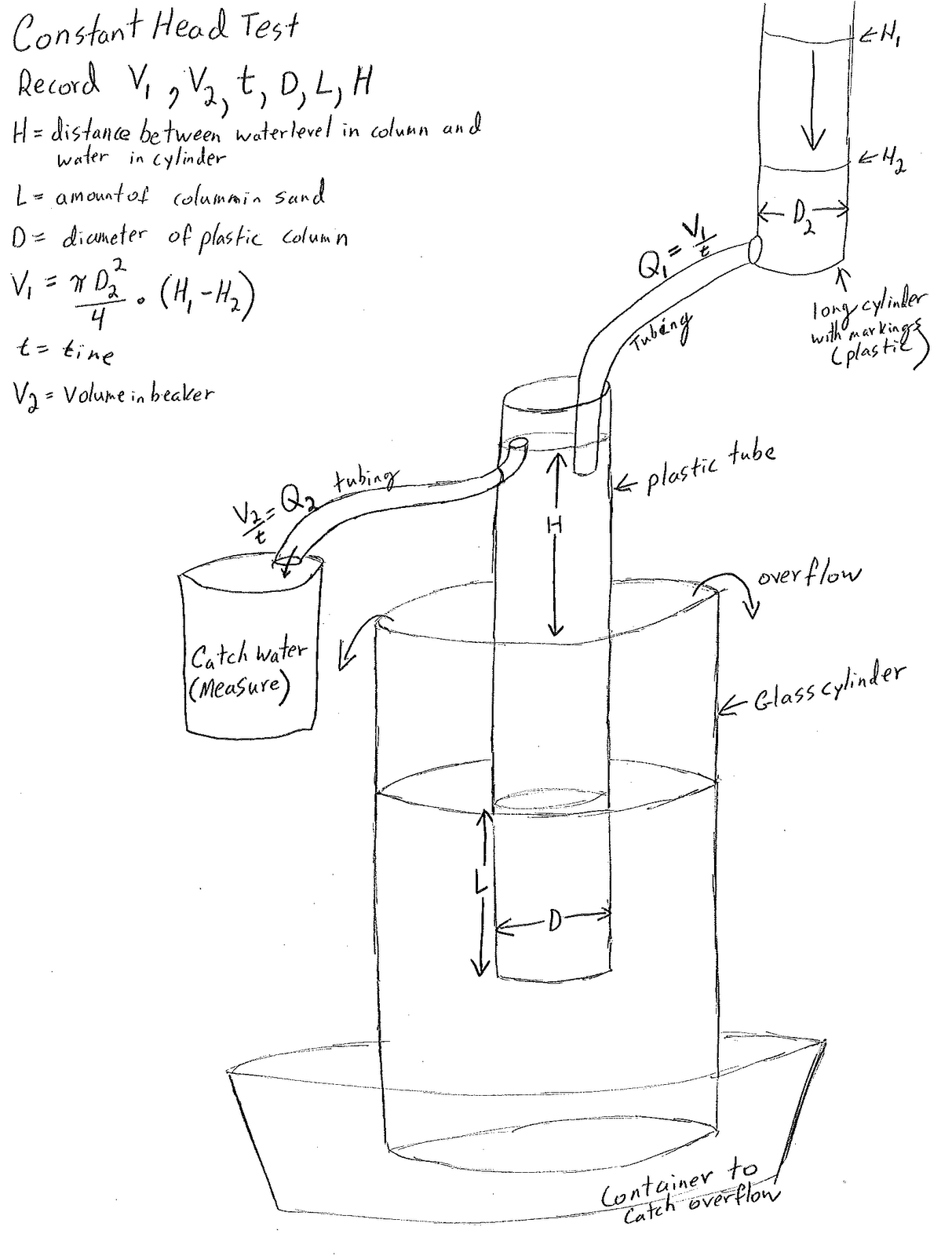small resolution of sau hydraulic conductivity 2012 the constant head test