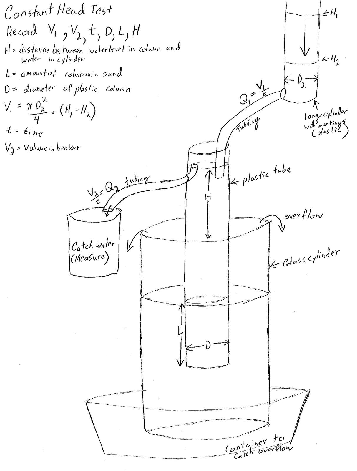 sau hydraulic conductivity 2012 the constant head test [ 1213 x 1600 Pixel ]