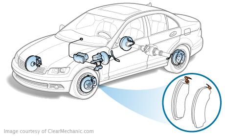Capteurs d'usure des plaquettes de frein (mécaniques)