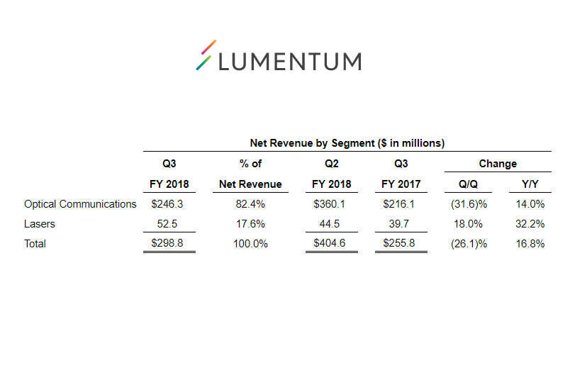 Lumentum posts revenue of 2988 million converge network digest during the third quarter we announced reaching an agreement to acquire oclaro and we continue to work with oclaro on this pending transaction platinumwayz