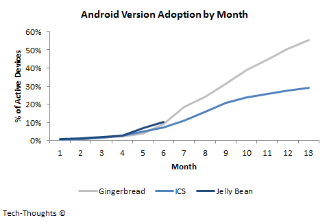 Android Version Adoption by Month
