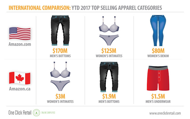 International Best Selling Clothing