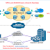 MPLS vs SD-WAN: Which suits your organisation ?