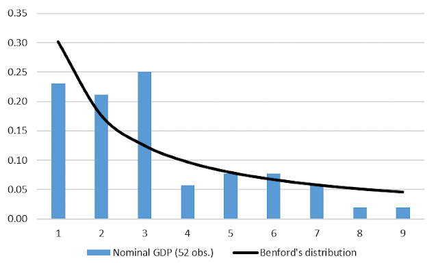 Figure 3. Ukraine nominal GDP: frequency distribution of the first digit