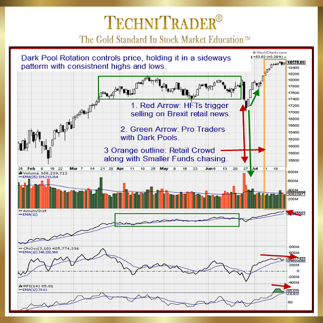 chart example from dow 30 showing short-term bottom formation between january and mid-february 2016 - technitrader